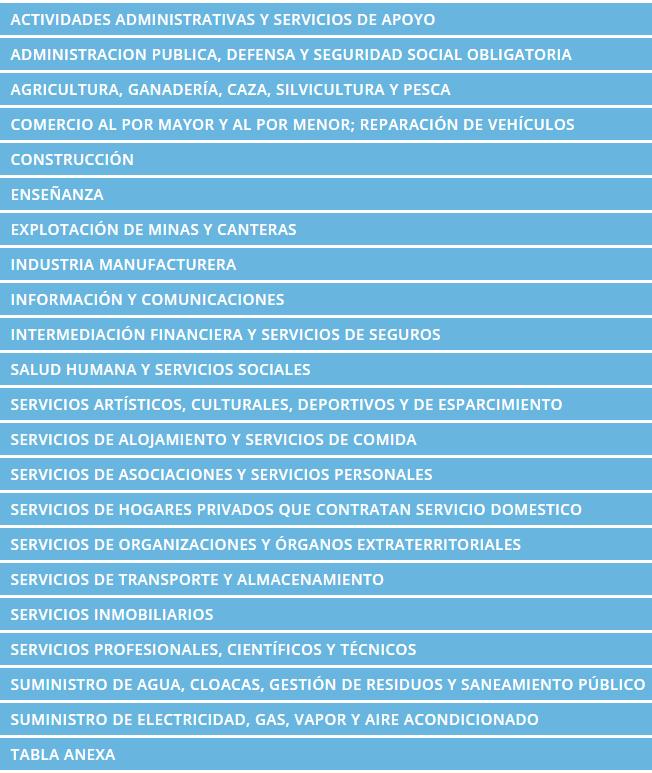Actividades económicas en AFIP